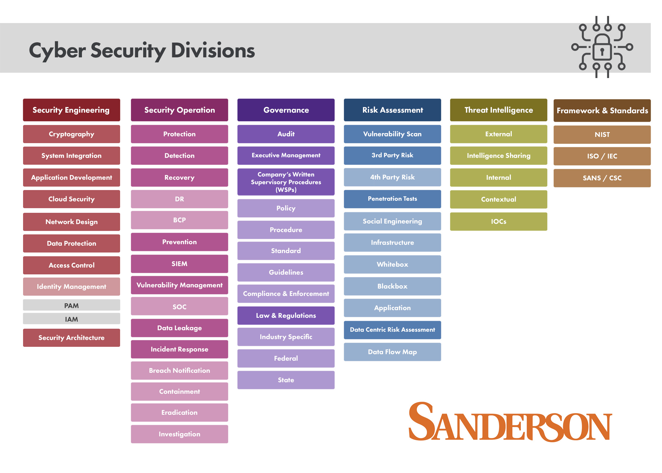 Cyber Security Divisions Map